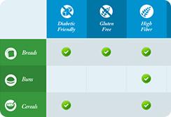 Dietary Needs Chart